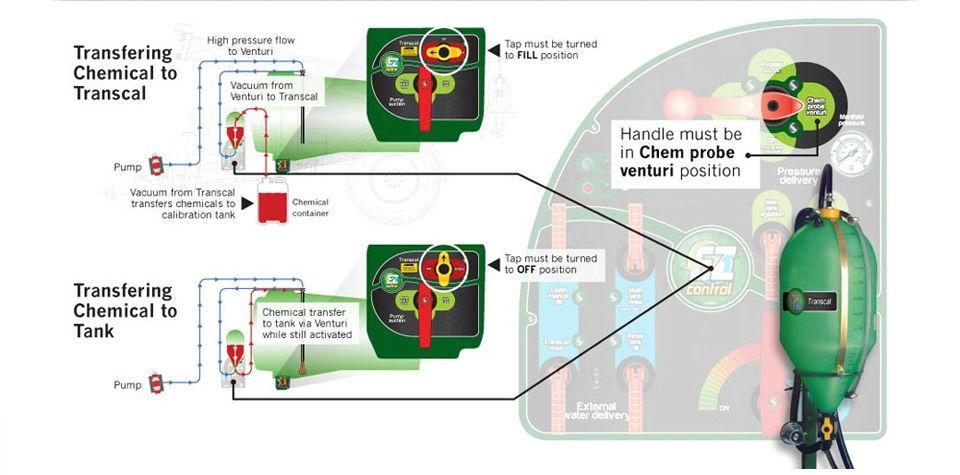 Chemical Handlers   SprayerBarn